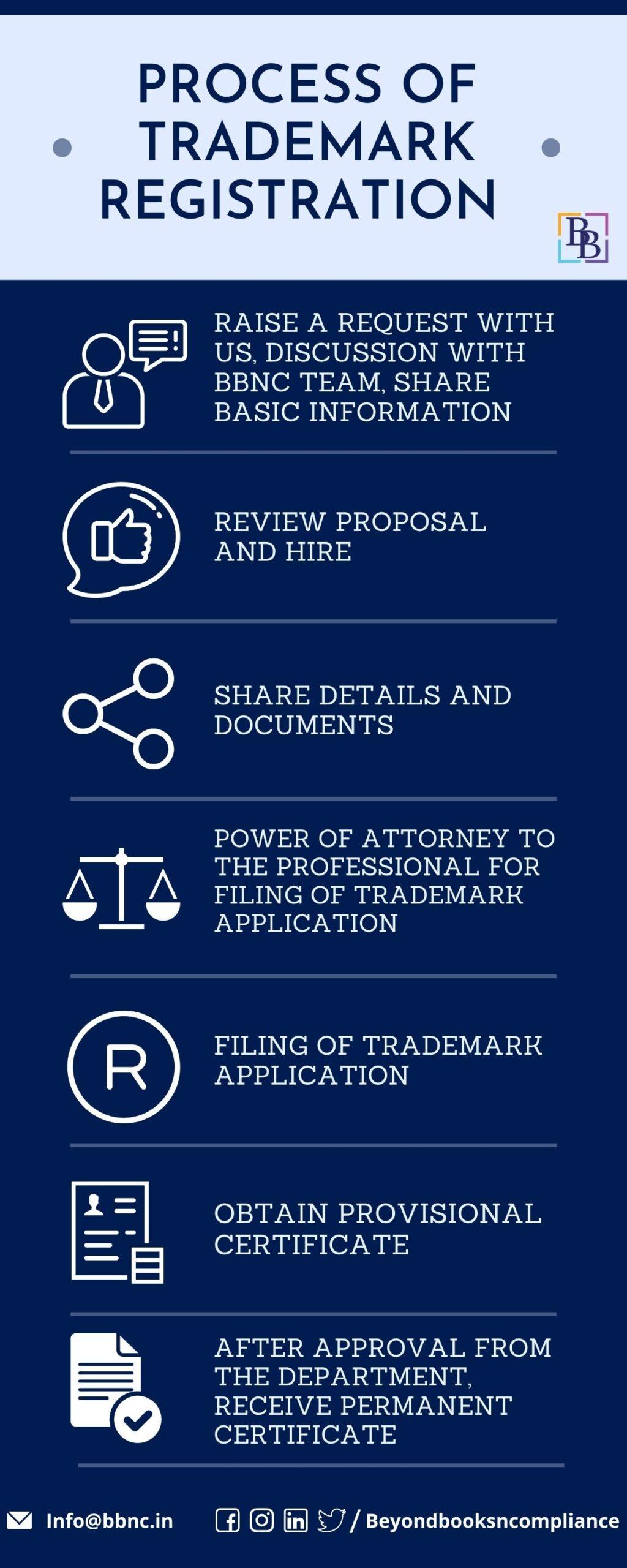 Process of Trademark Registration